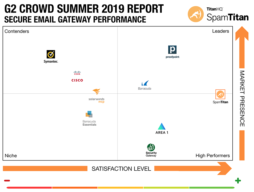 spamtitan-nomme-leader-securite-messagerie-cloud-2019-g2-crowd-report
